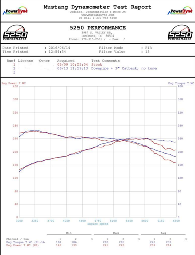 Subaru Dyno Baseline